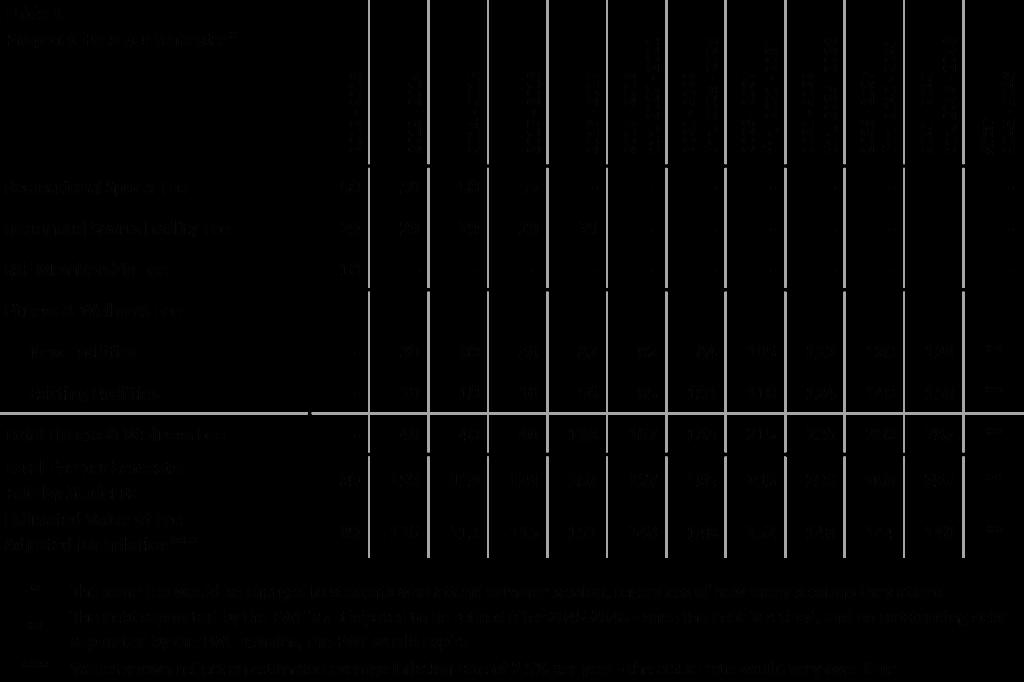 Fee graph